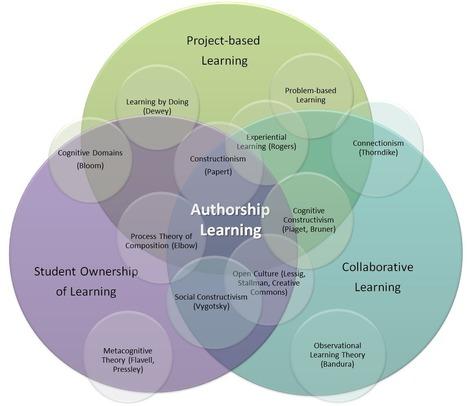 Authorship learning